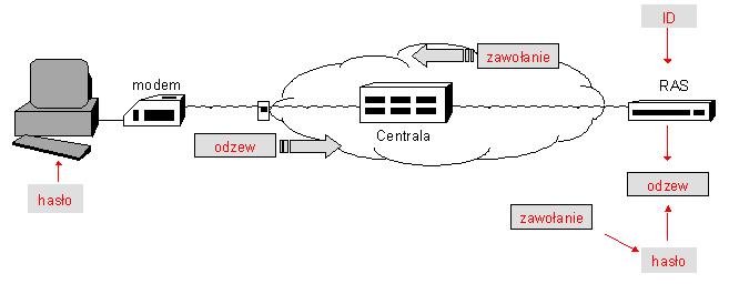 Bezpieczeństwo System 243 W Komputerowych Wykład 6 Studia