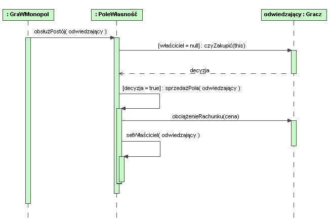 Grafikapo 2 8 Diagram Przebiegupng Studia Informatyczne
